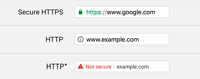 Website Tip: How Secure Does My Website Need to Be?